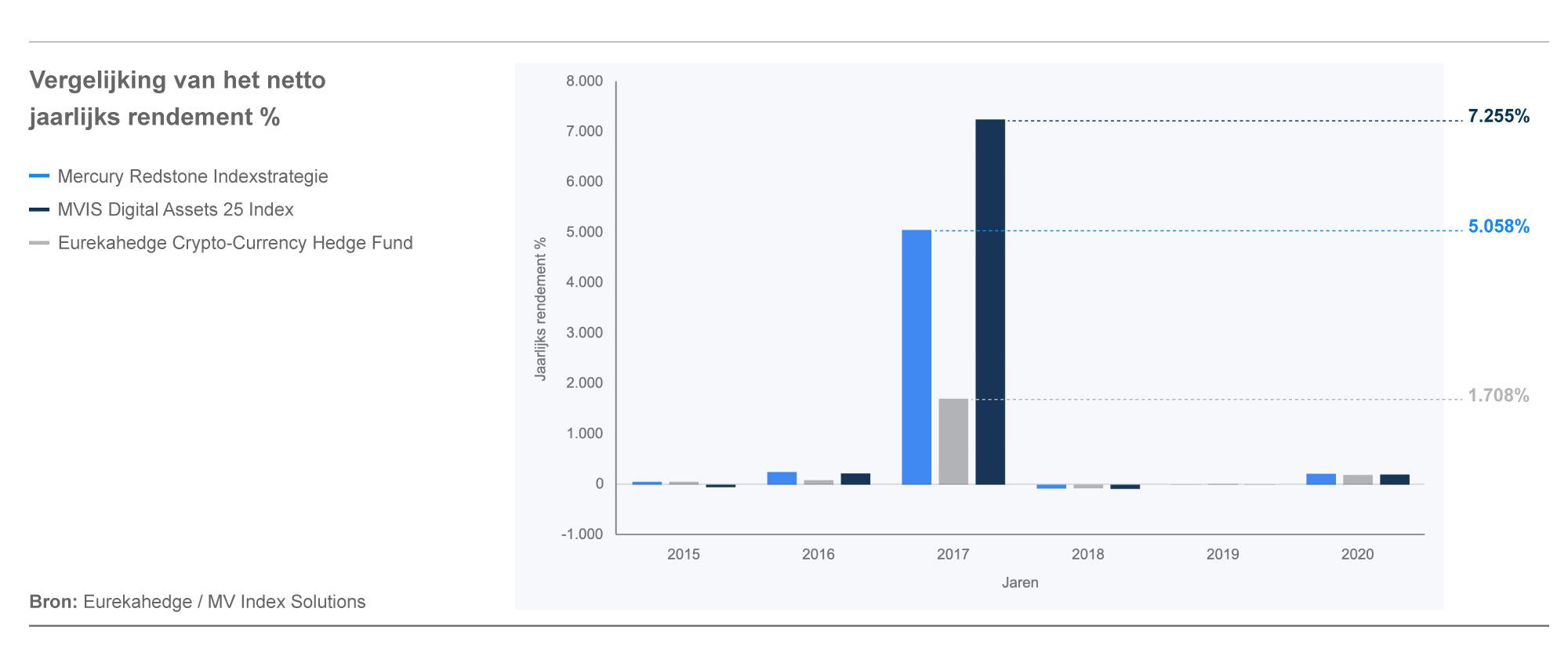 Vergelijking van het netto jaarlijks rendement